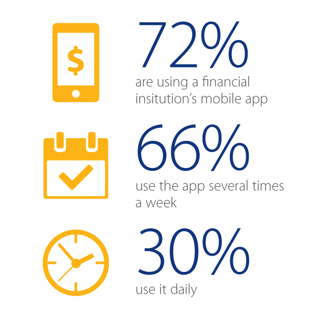 Millennial Financial Mobile Apps Usage